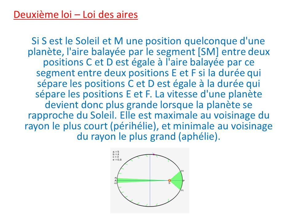 Deuxième loi – Loi des aires Si S est le Soleil et M une position quelconque d une planète, l aire balayée par le segment [SM] entre deux positions C et D est égale à l aire balayée par ce segment entre deux positions E et F si la durée qui sépare les positions C et D est égale à la durée qui sépare les positions E et F.